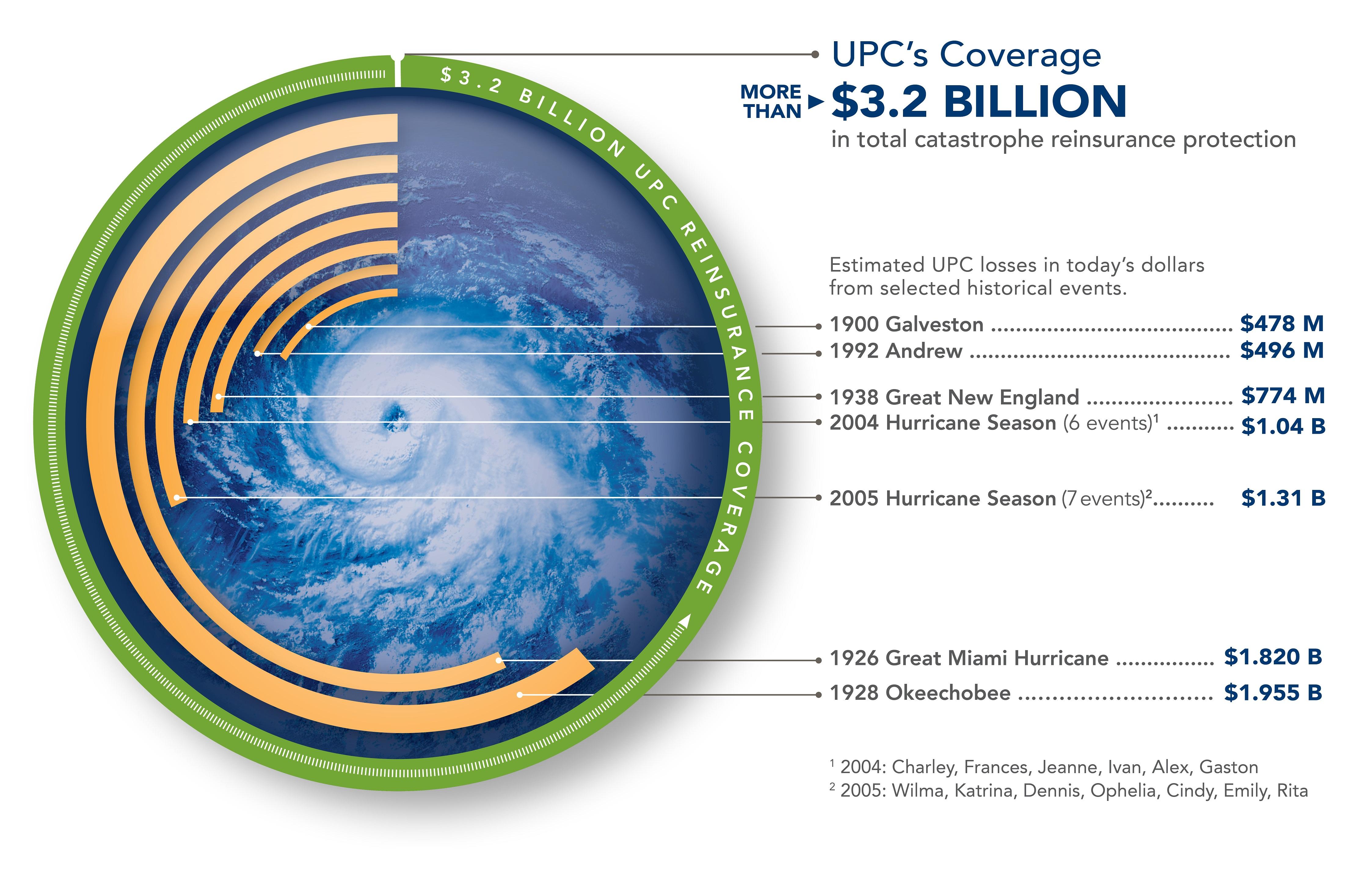 2019-2020 Reinsurance Circle Diagram